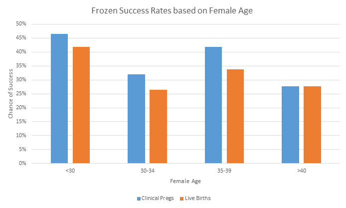 frozen success rates based on female age