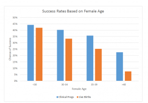 success-rates-based-on-female-age