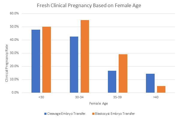 fresh clinical pregnancy based on female age