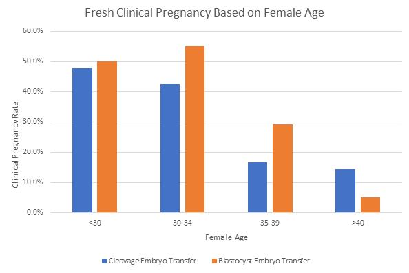 fresh clinical pregnancy based on female age