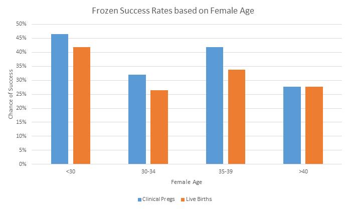frozen success rates based on female age