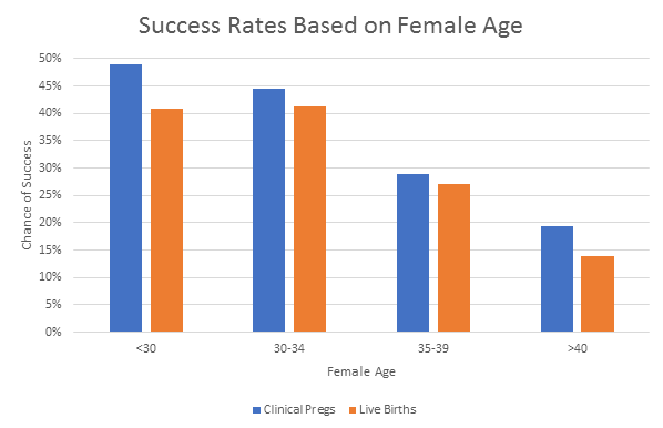 success rates based on female age