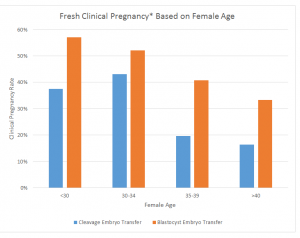 fresh-clinical-pregnancy-based-on-female-age
