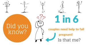 One in six couples need assistance to help fall pregnant